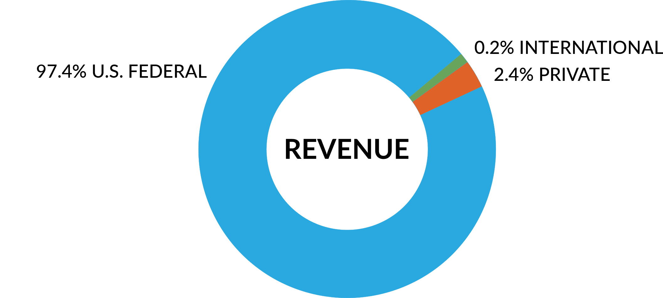 Pie chart detailing LOINC revenue sources in 2020