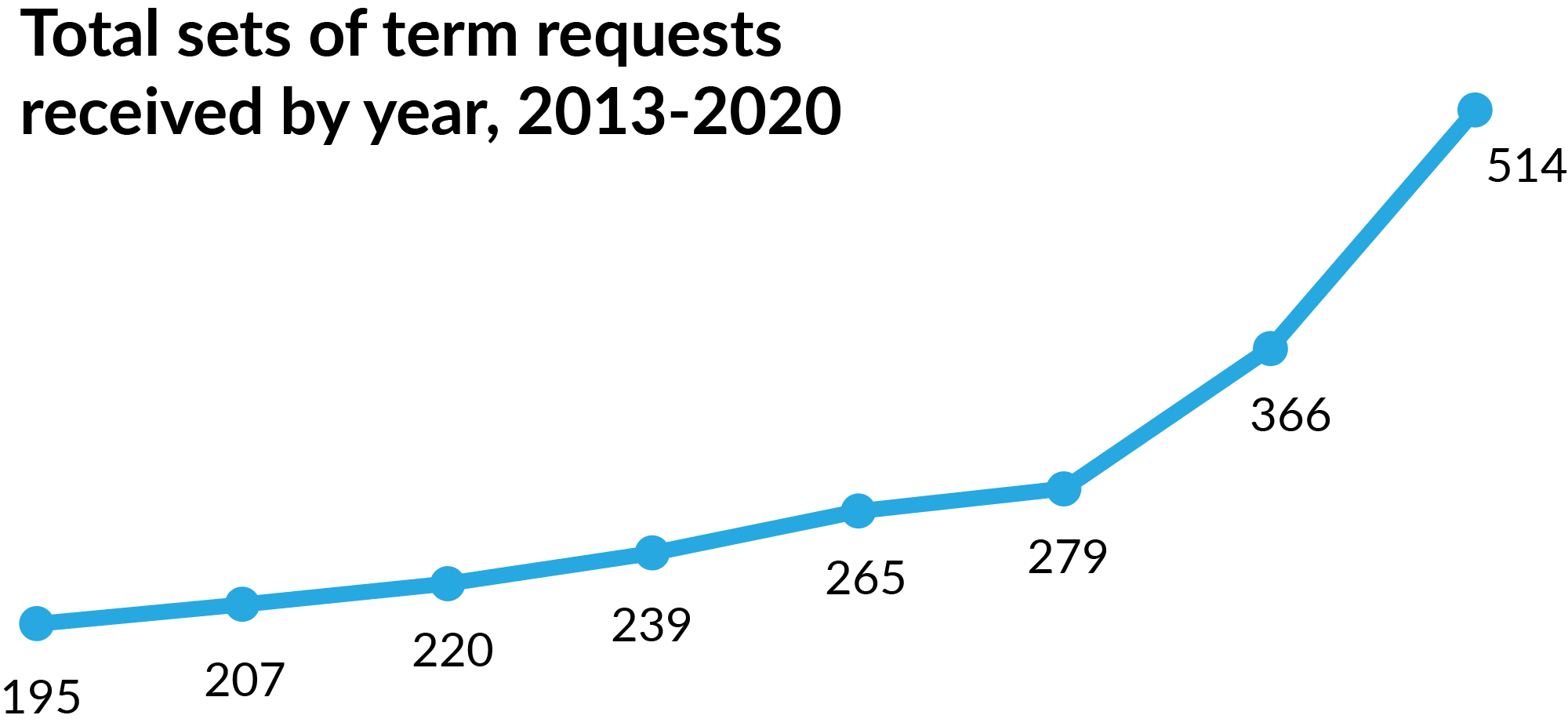 Total term requests received by year, 2013-2020