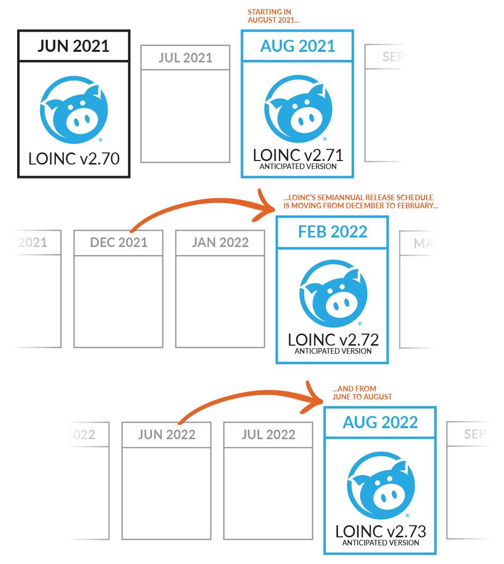 LOINC Release Schedule Change