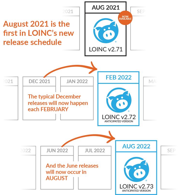 LOINC release schedule change (August 2021)